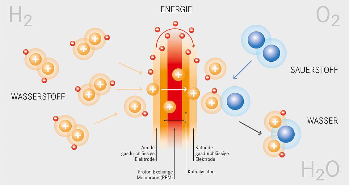 Funktioniert wasserstoffmotor wie Wie funktioniert